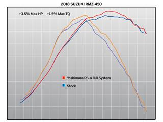 Ligne complète YOSHIMURA RS4-FS inox silencieux inox/casquette carbone Suzuki RM-Z450 - bae4be97-58af-4c97-a0ff-7ad98b5ae3f9